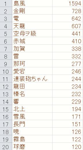 艦これ静画タグ統計10/6①