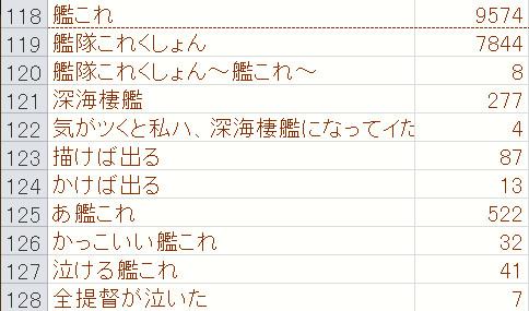 艦これ静画タグ統計10/6番外