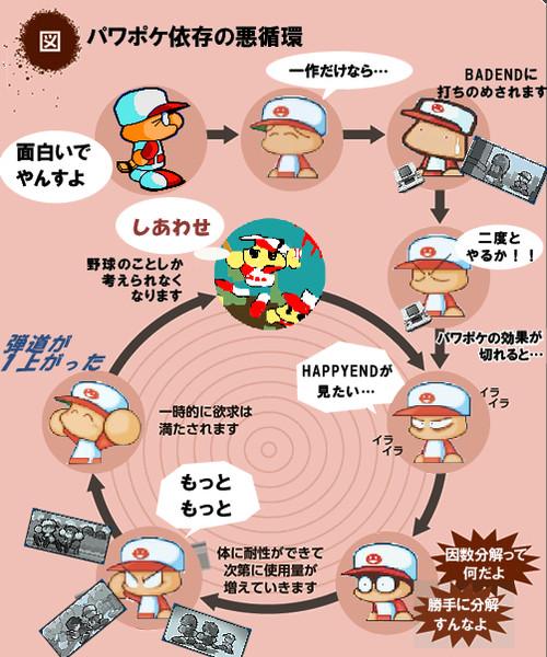 パワポケ依存の悪循環