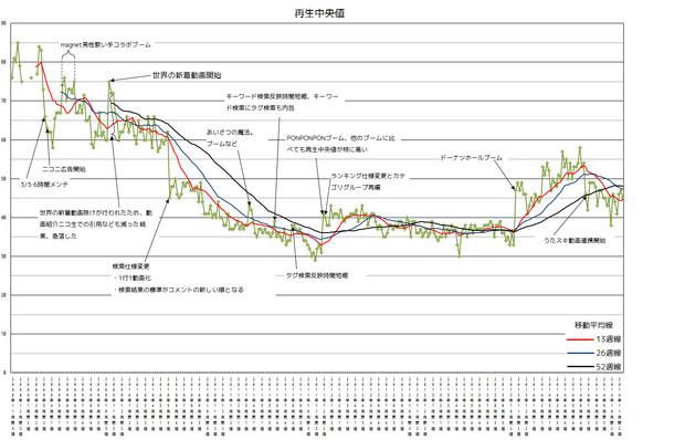 歌ってみたタグ付き動画の週間初動再生中央値(2014年11月集計)