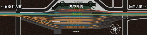 東京駅モデル ホーム割り当て