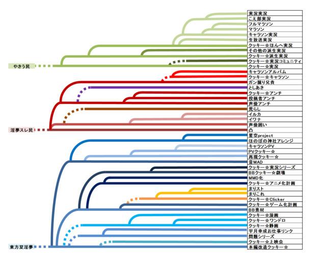 クッキー☆のジャンル系統樹