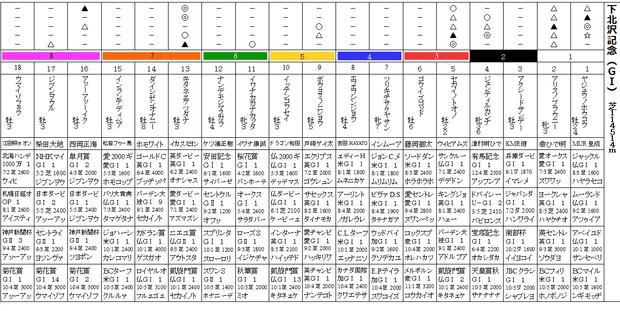 下北沢記念(GⅠ)
