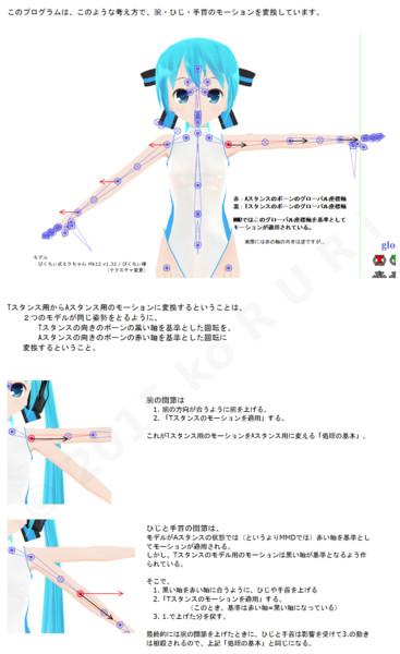 初期状態で腕の角度が異なるモデル間のモーションの変換をおこなう ロジックの説明