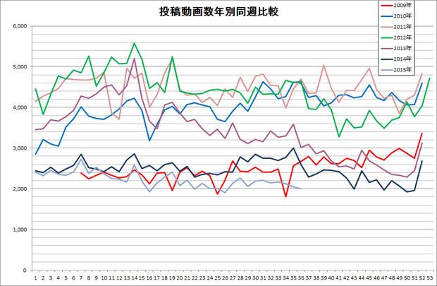 歌ってみたタグ付き動画の投稿数年別同週比較(2015年9月第2週時点)