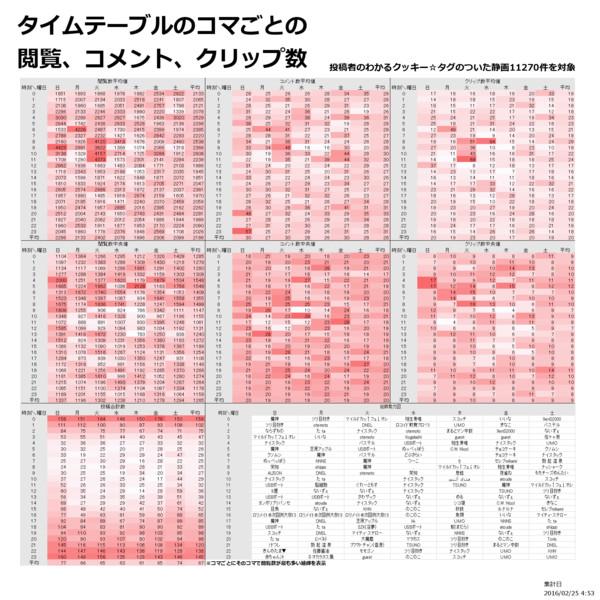 クッキー☆静画の投稿時刻、曜日についての簡潔な報告