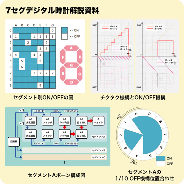 7セグデジタル時計解説資料