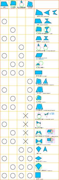 四角形の4ビット式分類(ver.2)