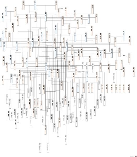 図 相関 スクール デイズ