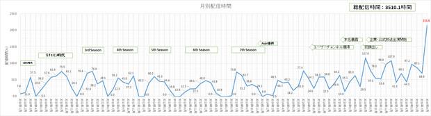 月別配信時間グラフ(2010年~2016年8月)