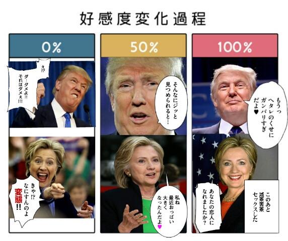 大統領候補達の好感度変化過程