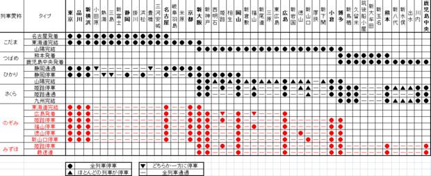 東海道・山陽・九州新幹線 列車愛称別 停車パターン