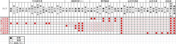 エクスプレス 駅 成田 停車