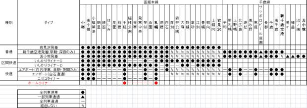 札幌近郊区間の基本的な停車駅パターンをExcelでまとめてみました。