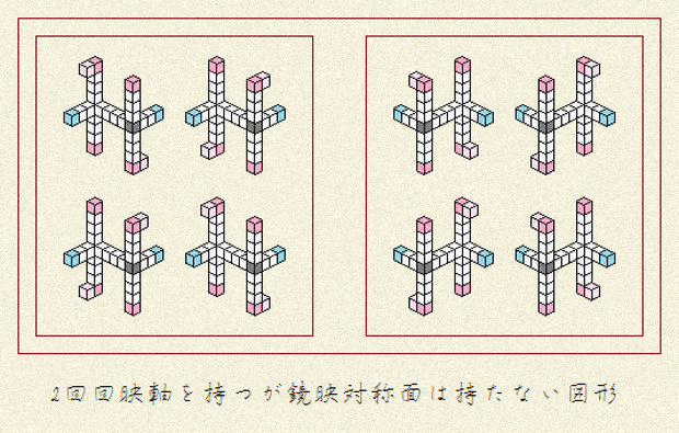 2回回映軸を持つが鏡映対称面は持たない図形