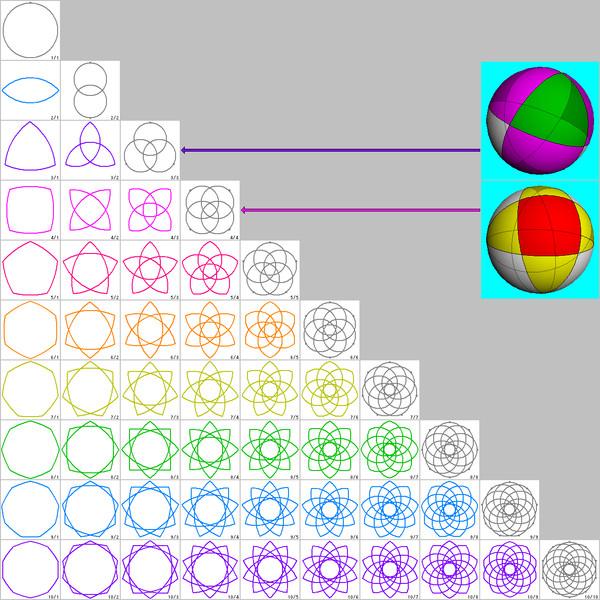 球面幾何学的な星型多角形