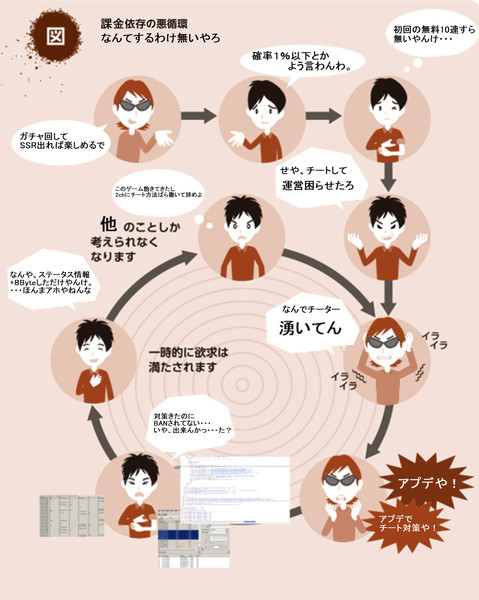 ソシャゲのガチャ課金の悪循環