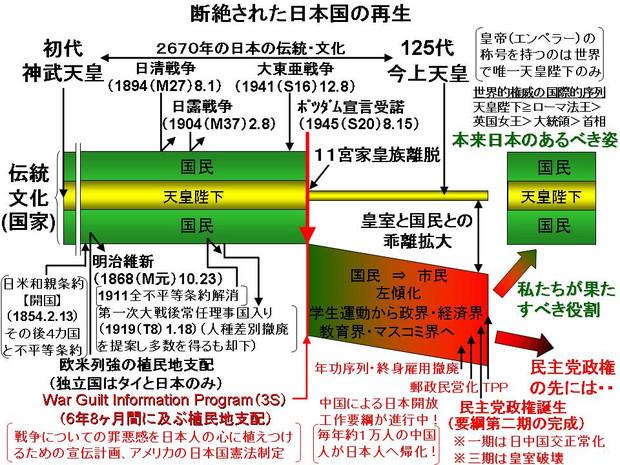 断絶された日本国の再生