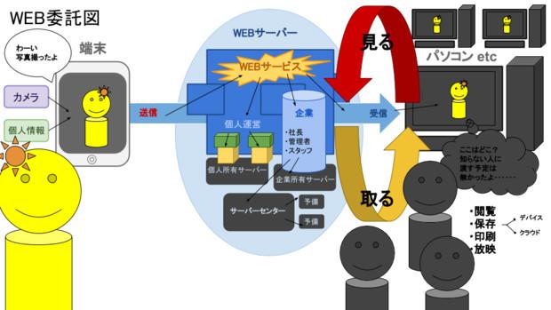 WEBで情報が流入する経路図
