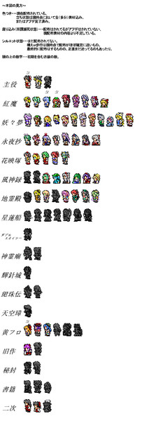 FF風東方キャラ まとめ表 in2019令和