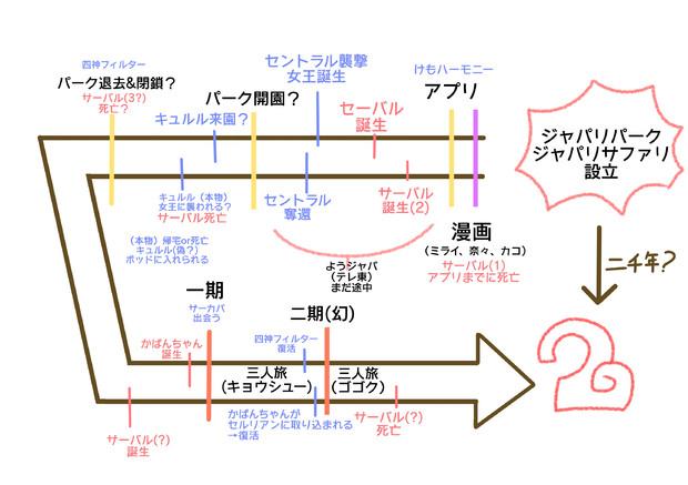 けものフレンズ2時系列(仮)