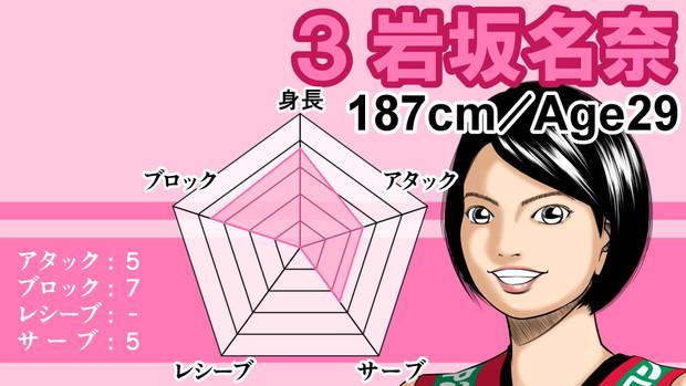 【女バレ】岩坂名奈評価してみた。W杯2019女子バレーボールワールドカップ